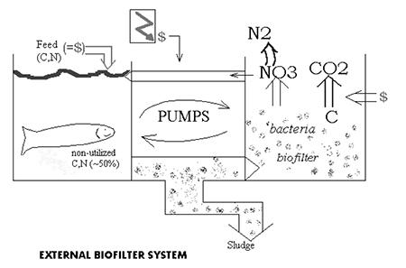 recirculation system