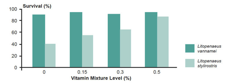 Article image for Initial evaluation of shrimp vitamin requirements in laboratory tanks without water exchange