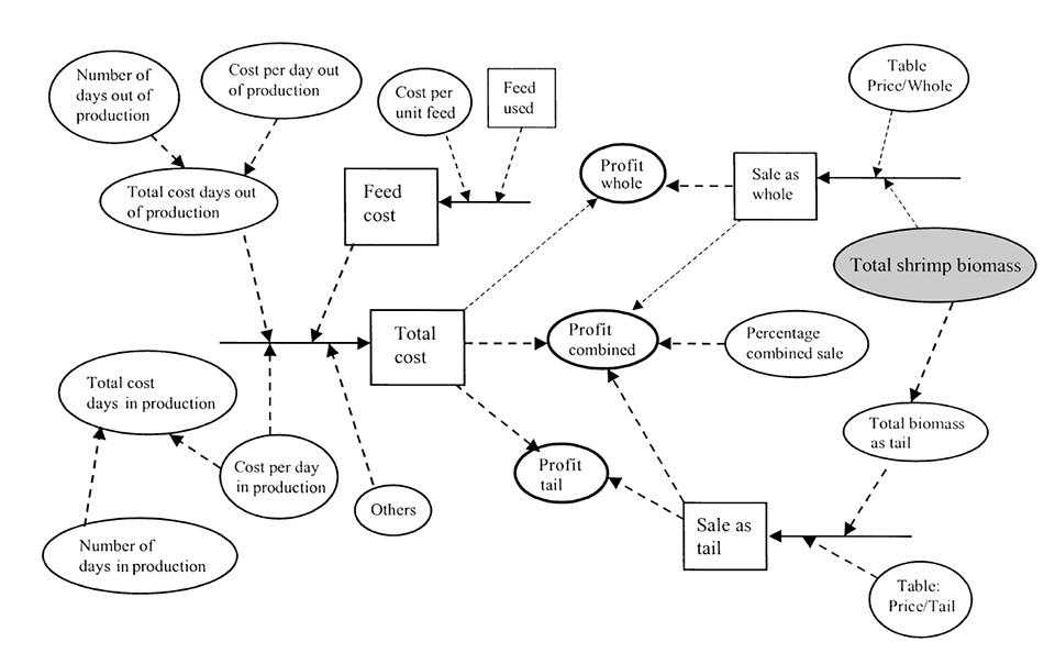 production simulation models