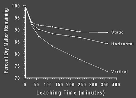 stability of shrimp feeds