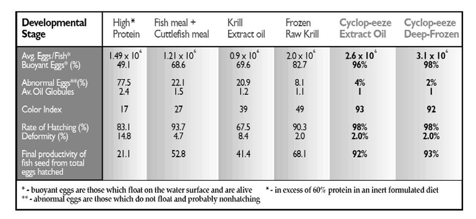 larval and broodstock diets