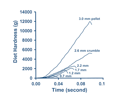 feed pellet quality