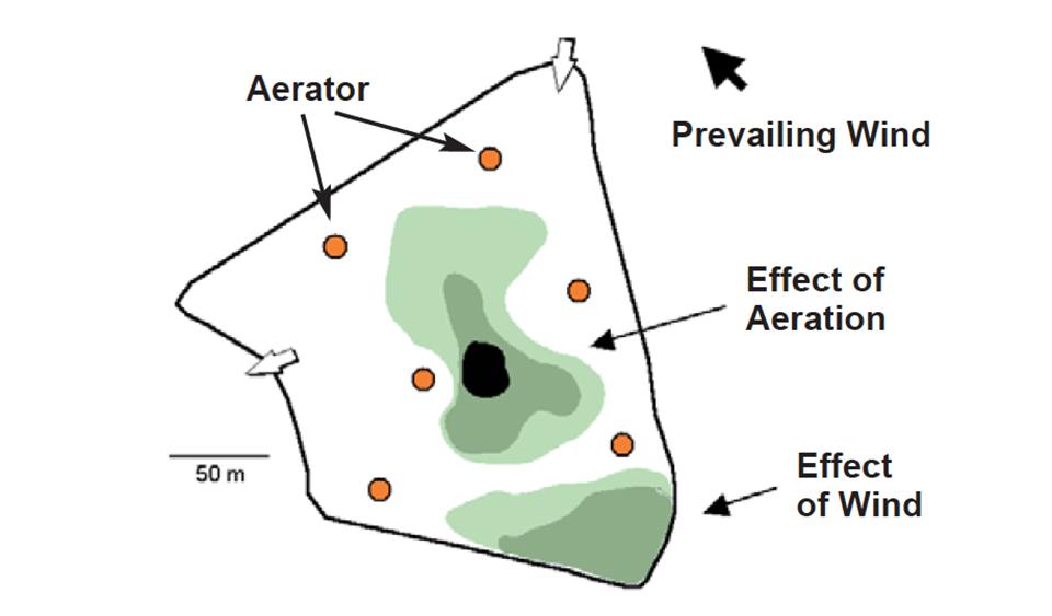 sediment distribution