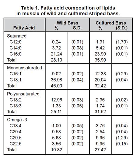 Lipid profiles