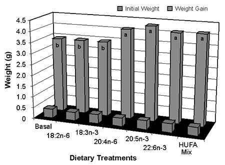 Fatty acid nutrition