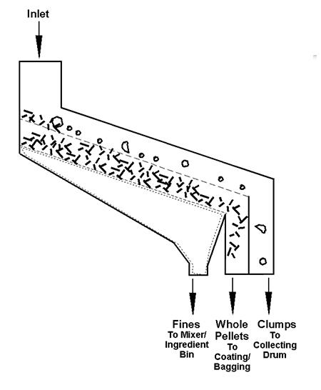 Pelleting process