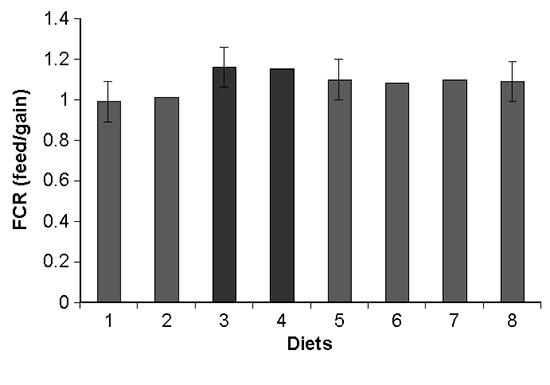 Feed-conversion ratio