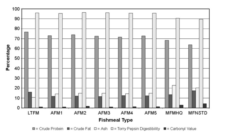 Article image for O.I. study confirms fishmeal quality in feed effects growth performance