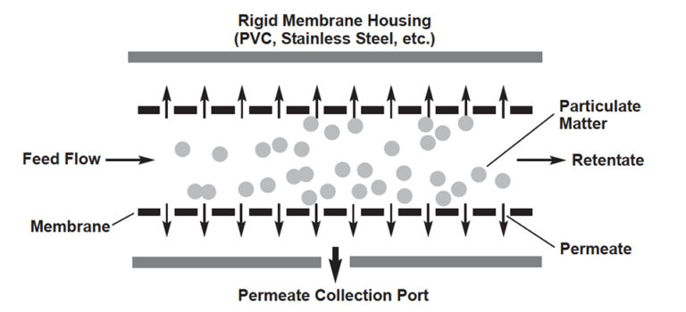 Article image for Membrane filtration: Emerging technology removes fine solids from recirculating systems