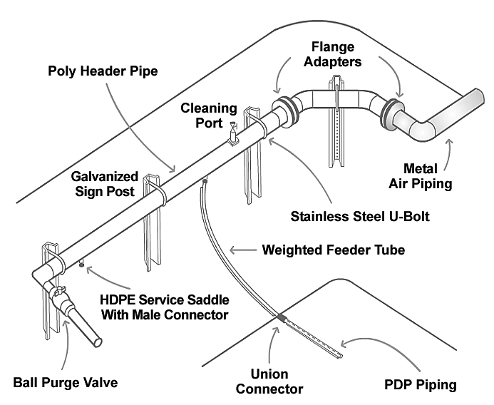 Article image for PDP (pressure differential piping) aeration