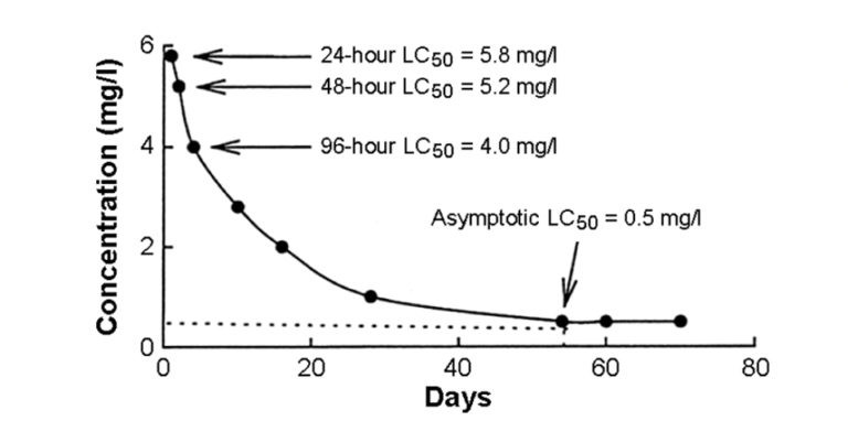 Article image for LC50 calculations help predict toxicity