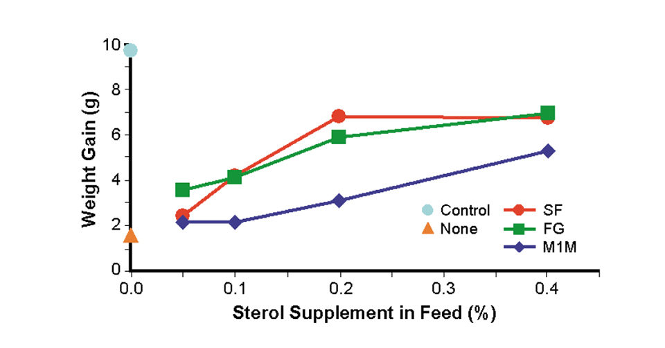 sterol supplements