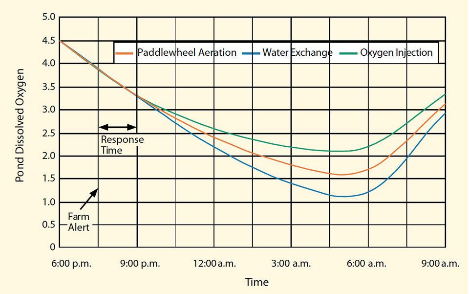 dissolved-oxygen levels