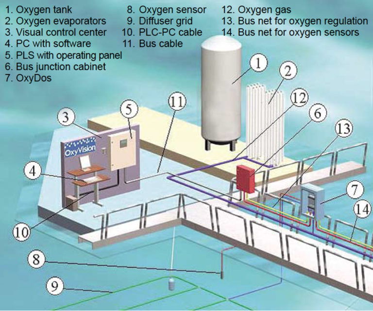 Article image for Oxygen injection system helps manage D.O. in salmon cages