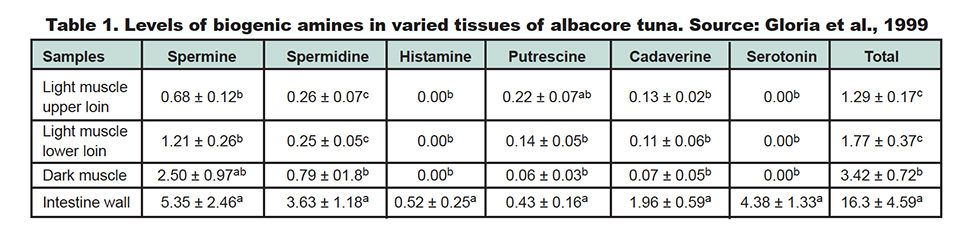 Biogenic amines