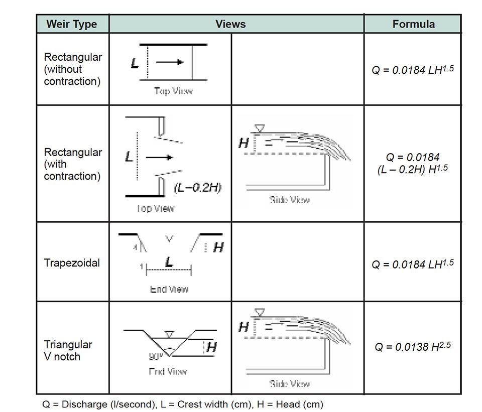 Weir types