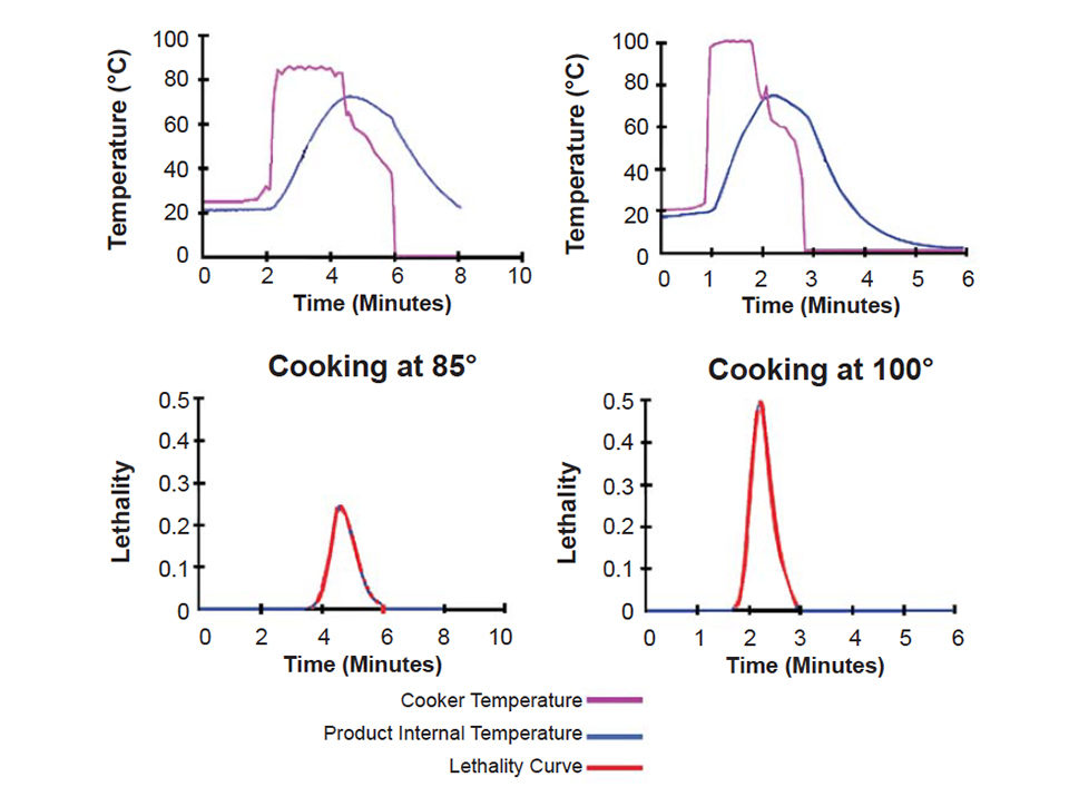 Controlled cooking