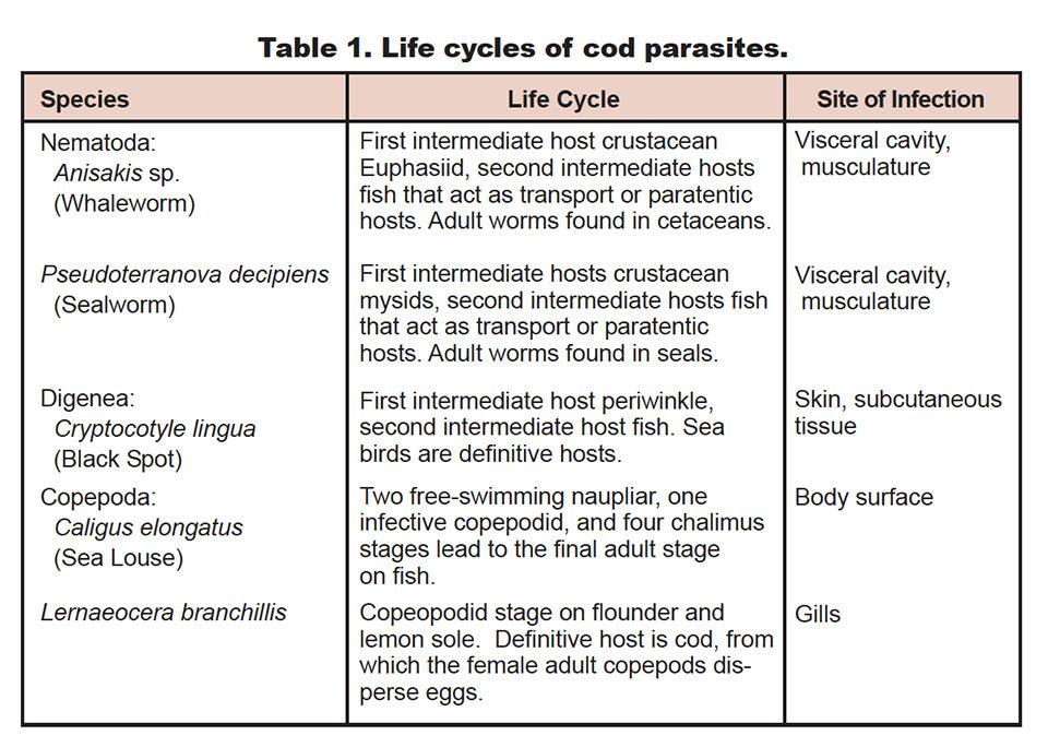 Parasite management