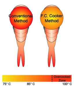 Forced convection