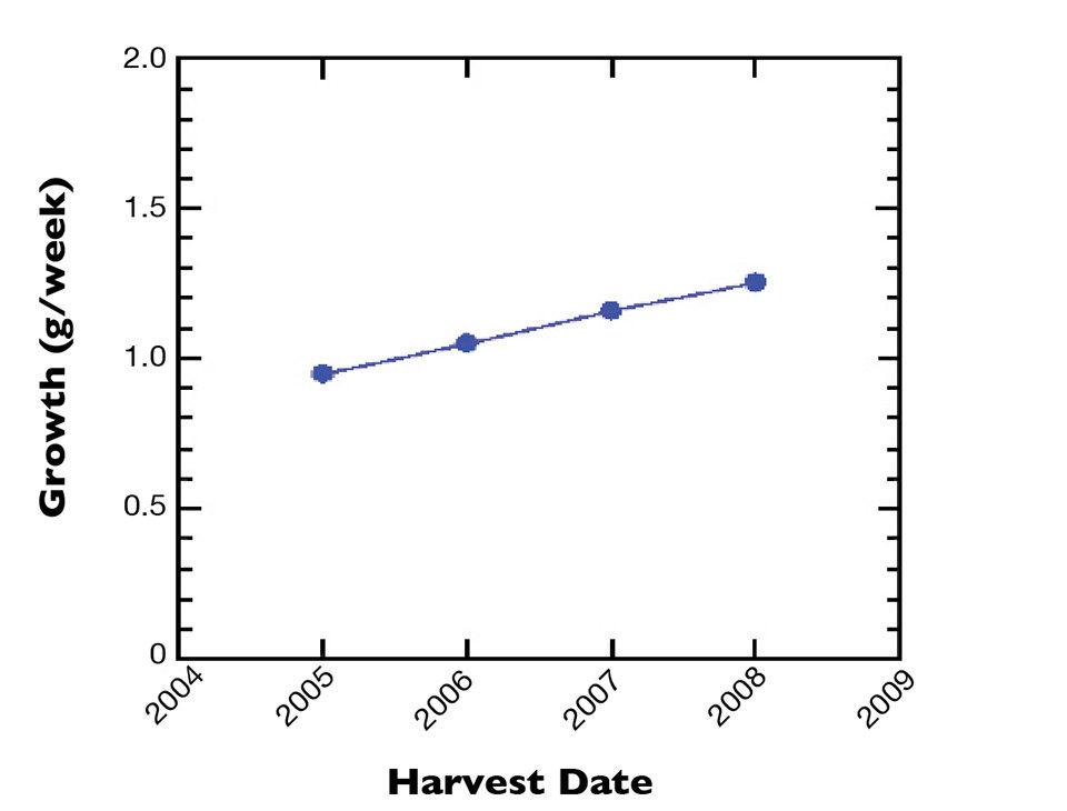 harvest dates