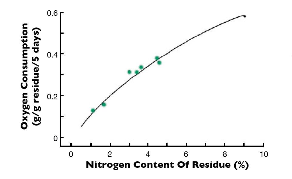 nitrogen content