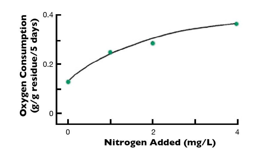 inorganic nitrogen