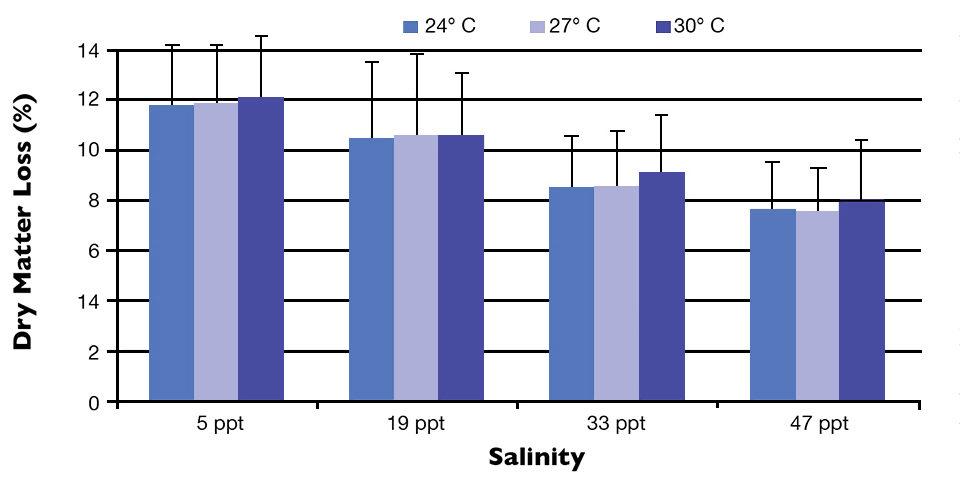 salinities