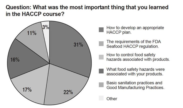 Article image for Seafood HACCP regulation: A perspective