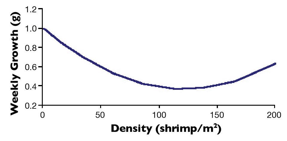 stocking density