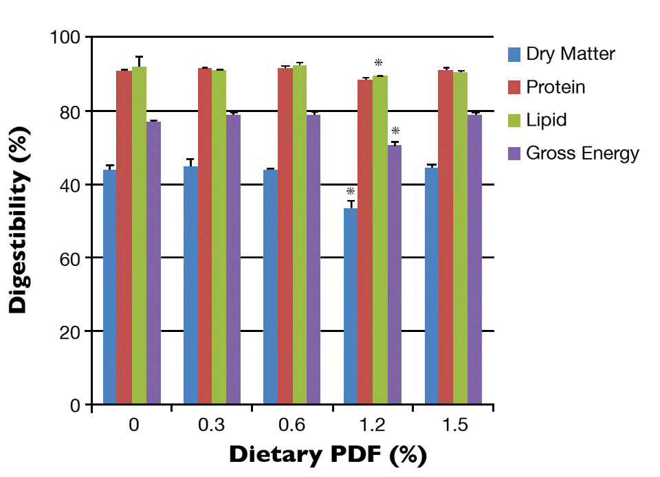 digestibility coefficients