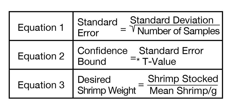 Error and confidence