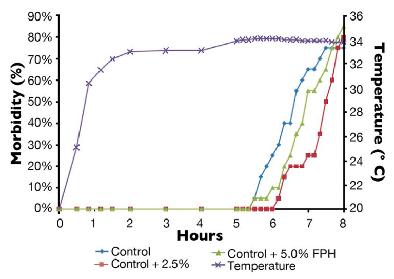 Article image for Fish protein hydrolysates enhance stress resistance of aquaculture species