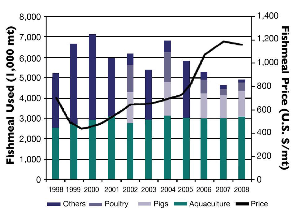 fishmeal production