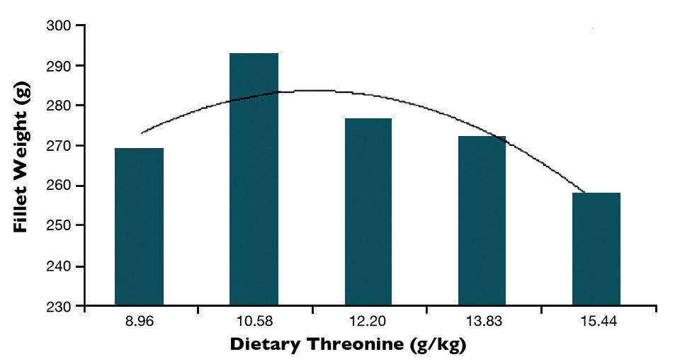 threonine