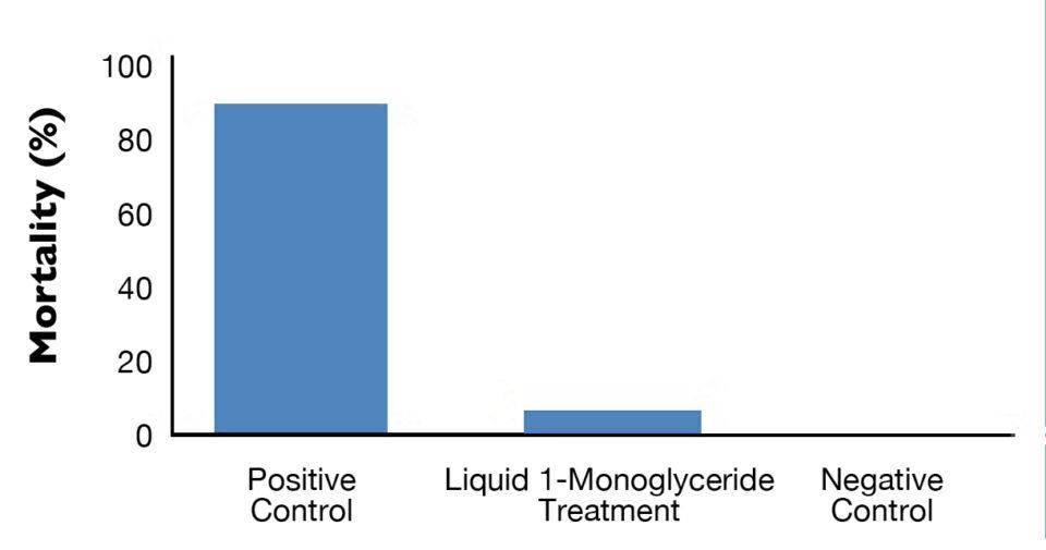 1-monoglycerides.