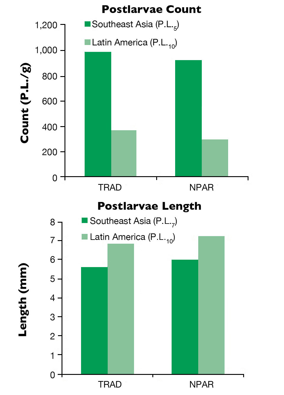 Postlarvae counts