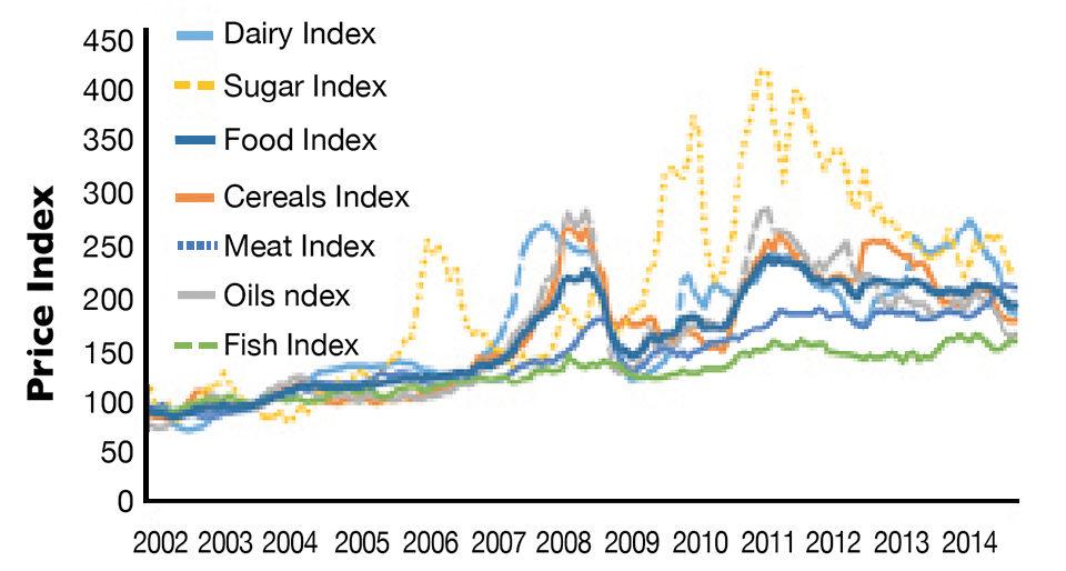 price indices