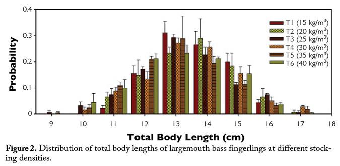 Biomass density affects bass production « Global Aquaculture