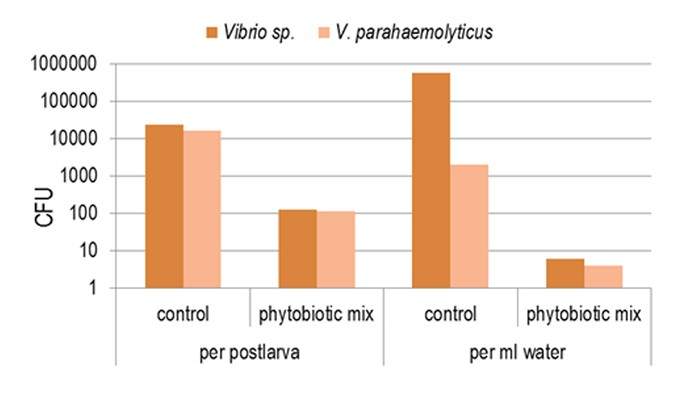 Fig 3. Reduction of Vibrio load by use of various plant extracts during transport.