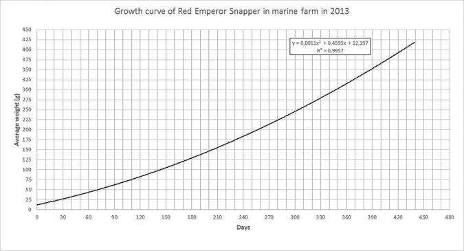 Fig. 2. Growth curve of red emperor snapper in 2013 based on results of studies at the CCDTAM.