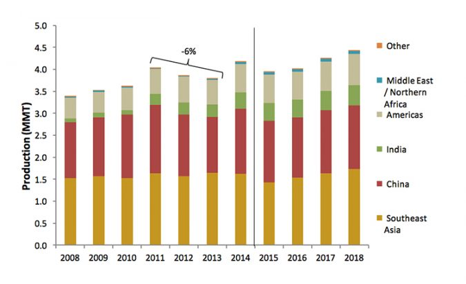 Fig. 1: Shrimp farming production by region. Sources: FAO (2008-2011); FAO & GOAL 2014 (2012-2013); FAO & GOAL 2015 (2014); GOAL 2016 (2015-2018).
