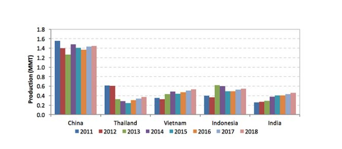 Fig. 2: Shrimp aquaculture production in major farming nations in Asia. Sources: FAO (2011-2014) and GOAL Surveys (2012-2018).