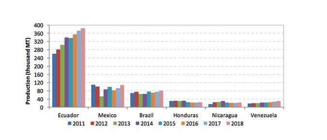 Fig. 3: Shrimp aquaculture production in major farming nations in Latin America. Sources: FAO (2011-2014) and GOAL Surveys (2012-2018).
