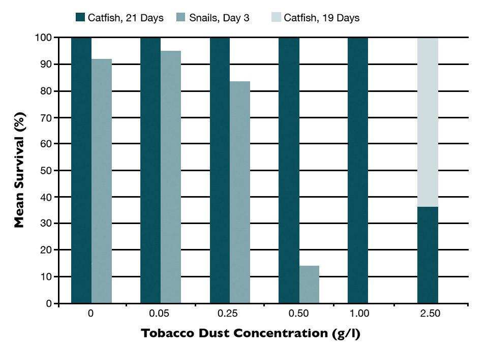 Tobacco dust