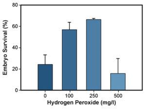 Hydrogen peroxide treatments
