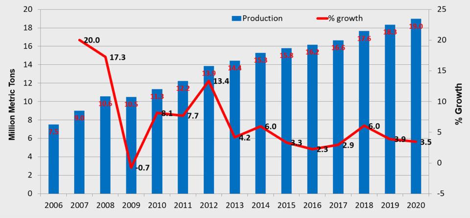 producción mundial de peces