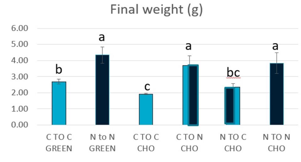 microbial biomass