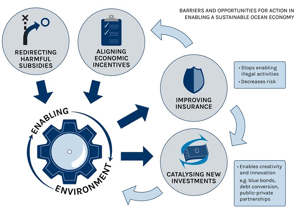 ocean economy